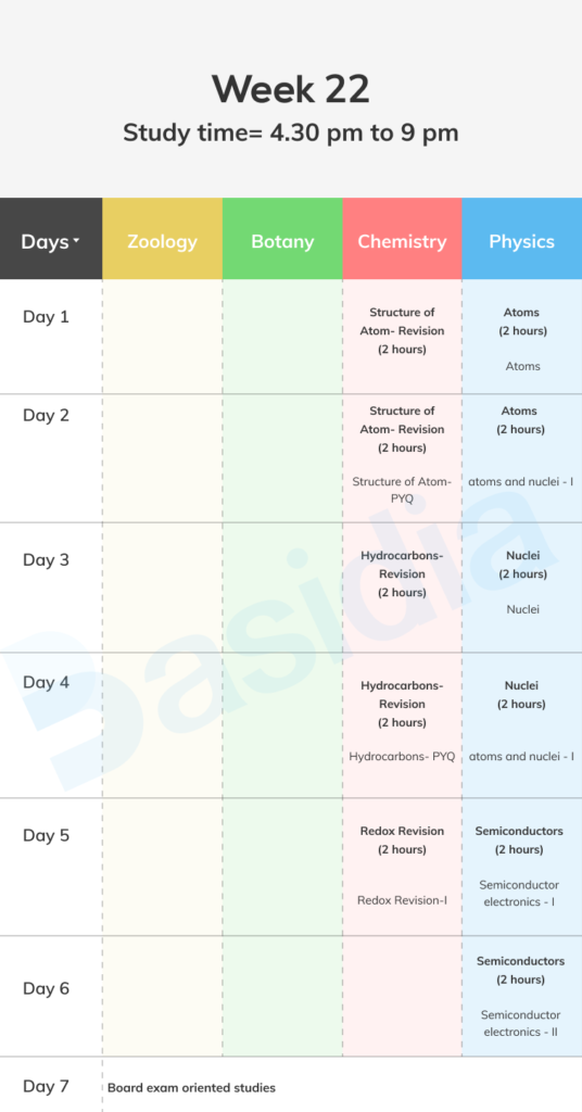 Week 22 for neet timetable